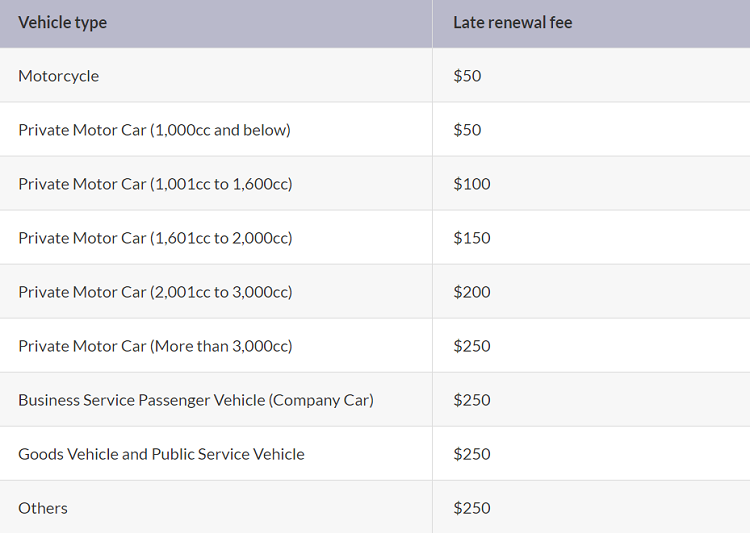 Motorist Coe Late Payment Fee