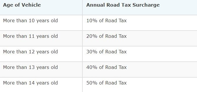 Motorist Road Tax