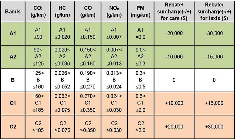 Vehicular Emissions Scheme VES