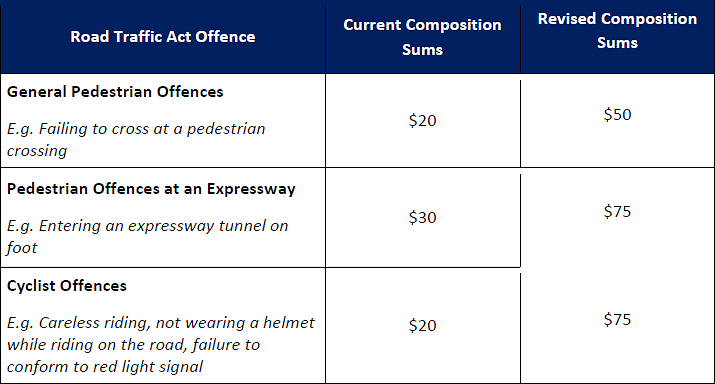 increased fines pedestrians and cyclists graph