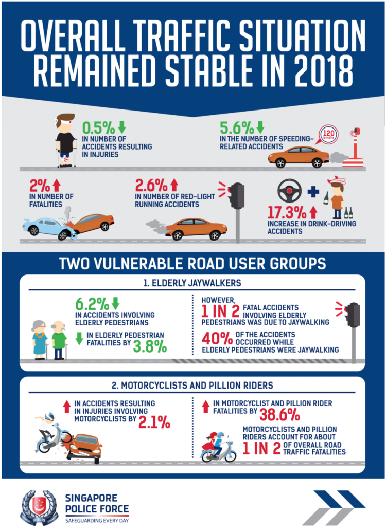 Traffic Police Annual Road Traffic Situation 2018